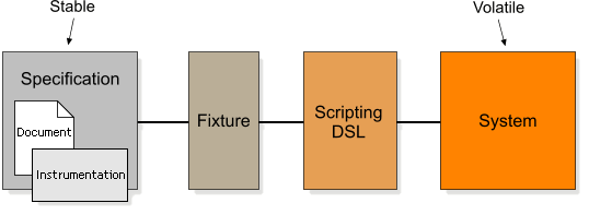 Scripting DSL in between fixture and system