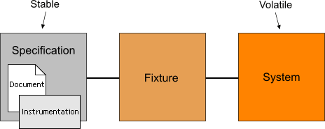Fixture in between specification and system